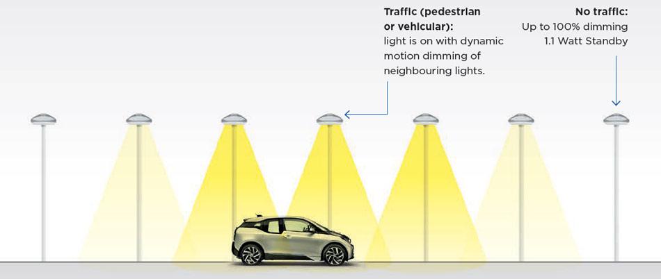 Street Light Control System Lumenova Gmbh